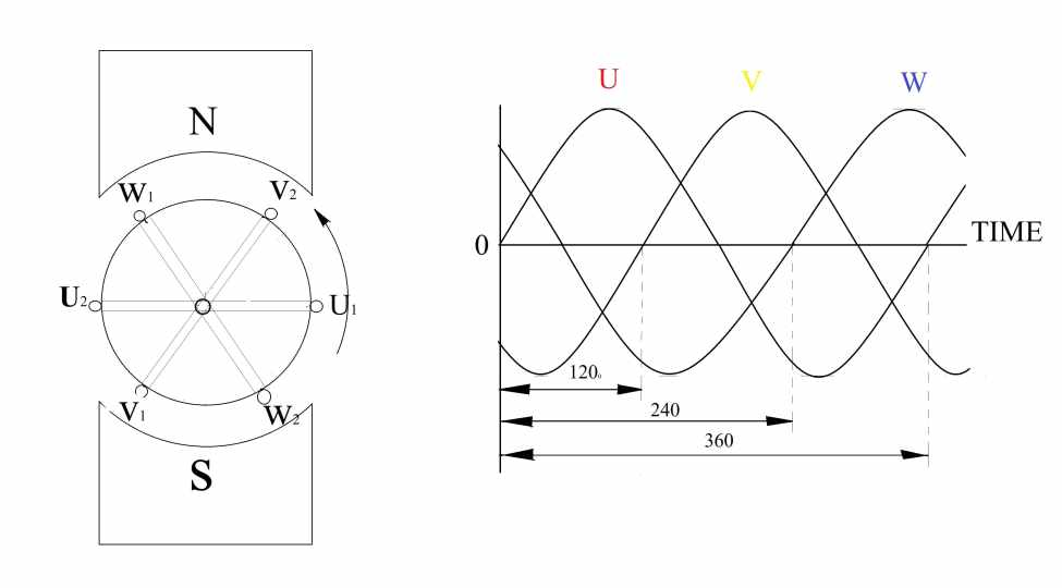 What is a Poly Phase (Three Phase) System? In Hindi