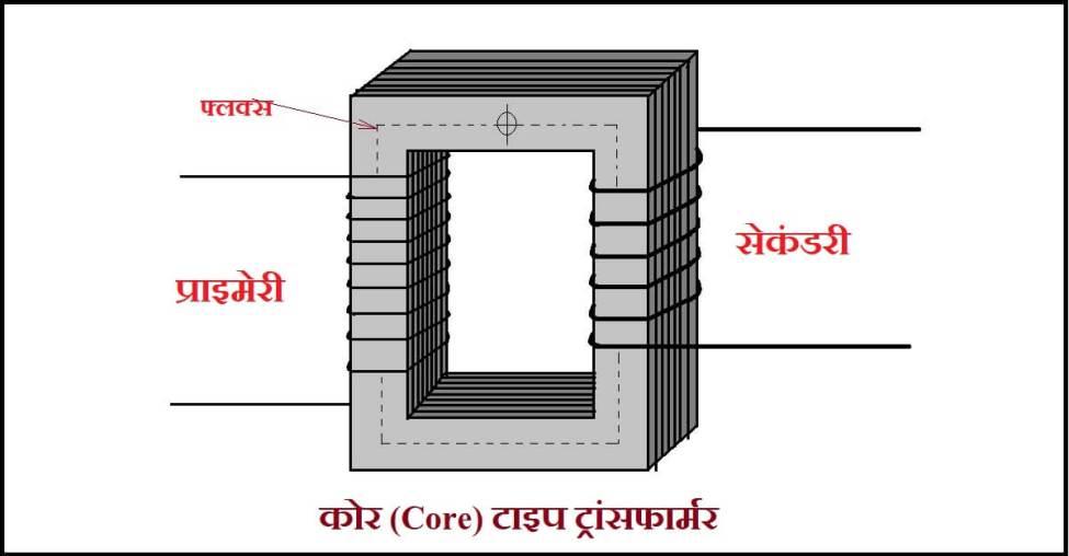 कोर (Core) टाइप ट्रांसफार्मर