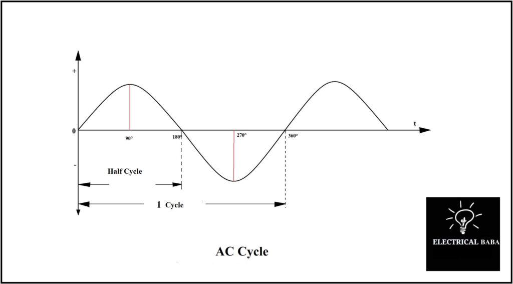 AC Cycle