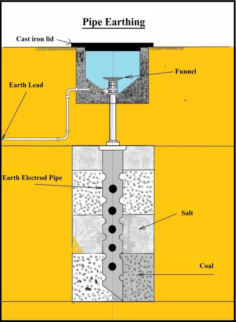 Pipe Earthing