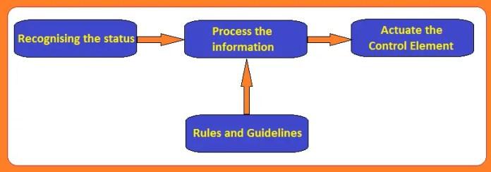 Basic block diagram for Process control