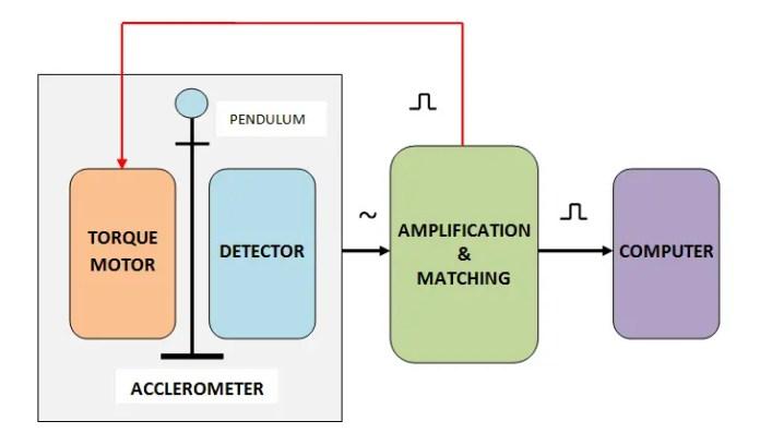 Block diagram of Displacement type accelerometer
