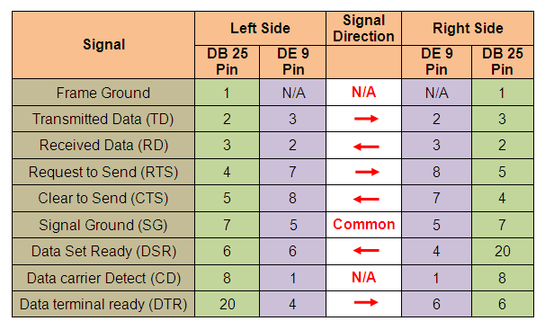 Null modem cable - signals