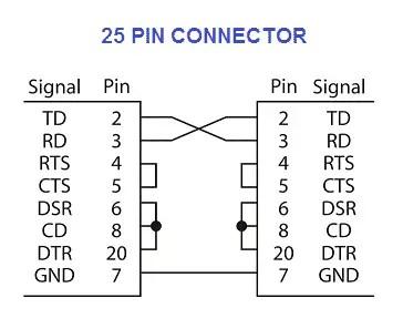 RS 232 SIGNALS - 25