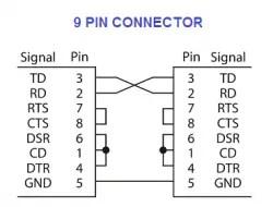 RS 232 Signals