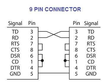 RS 232 SIGNALS - 9