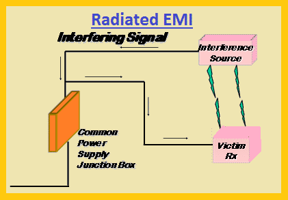 An example of Radiated EMI