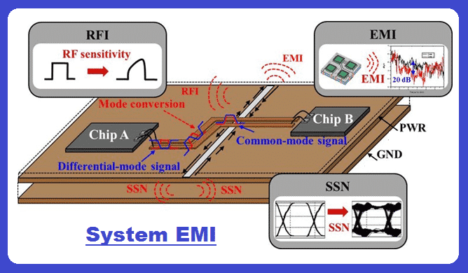 An example of System EMI