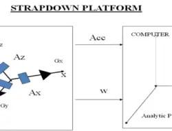 Strapdown System