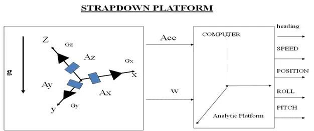 Strapdown system 1