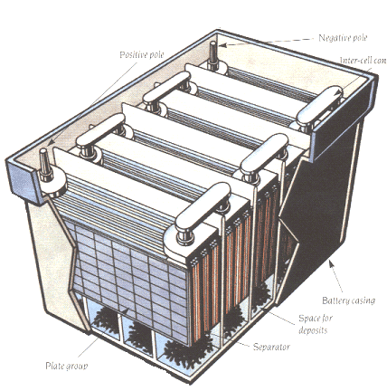 Battery - Secondary Cell