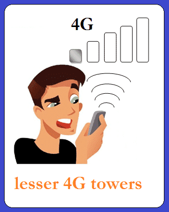 Lesser number of signal towers for 4G