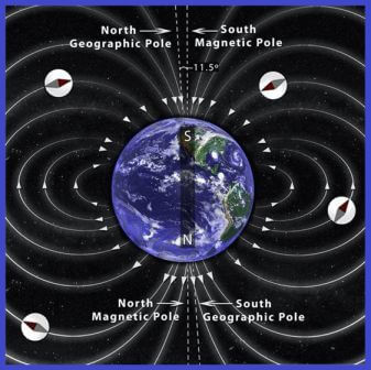 Magnetic fields of the Earth