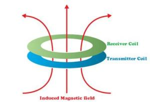 Electro-magnetic Induction