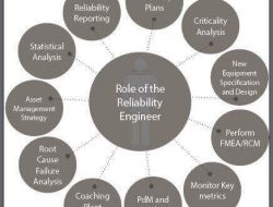 Responsibilities of Reliability Engineer