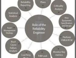 Responsibilities of Reliability Engineer