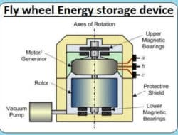 Flywheel as Energy Storage Device, Calculations and Rotor Requirements