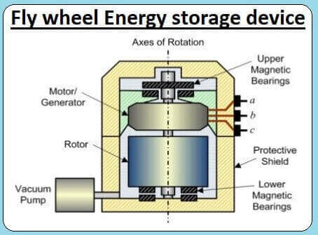 Fly wheel as energy storage device