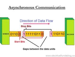 Asynchronous Transmission – Communication Characteristics, Process of Data Flow, Advantages and Disadvantages