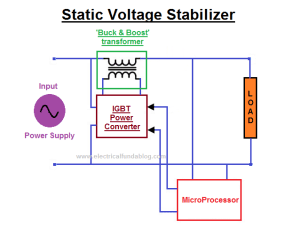 What is Voltage Stabilizer  Why we need it, How it works