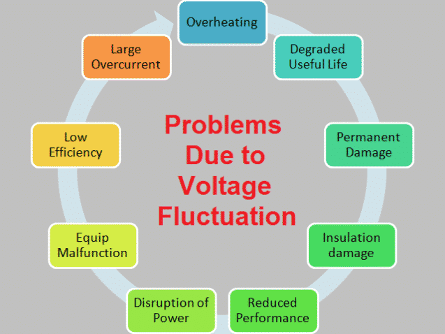 Problems Due to Voltage Fluctuations