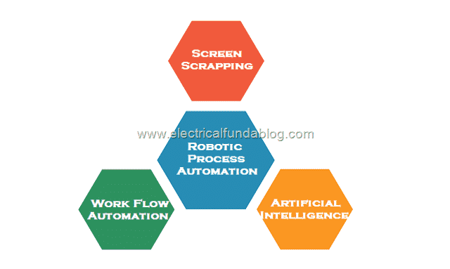2 Technology behind Robotic Process Automation (RPA)