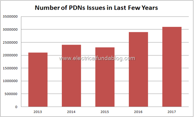 No of PDNs Issued in last Few Years
