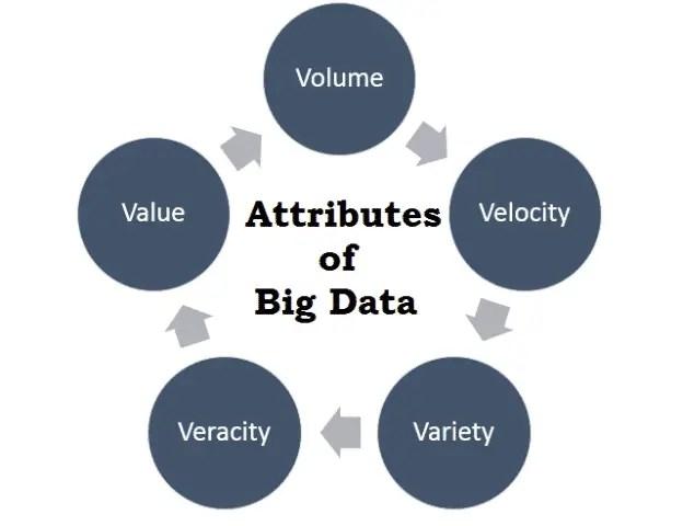 Attributes of Big data