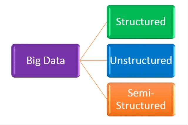 Categories of Big Data
