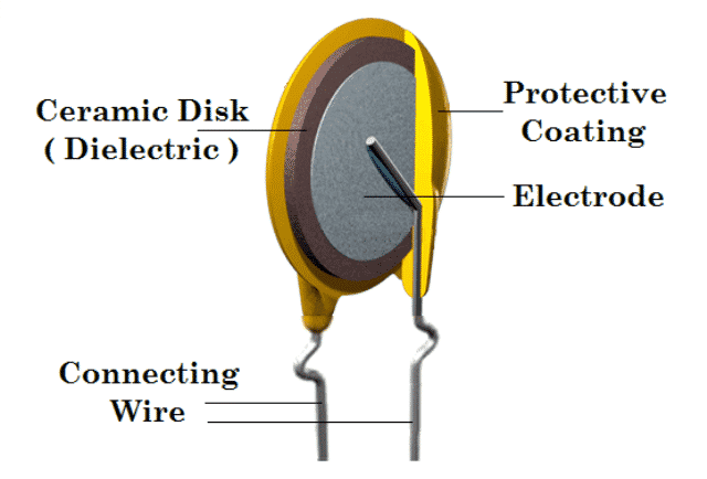 Composition of Ceramic Capacitor