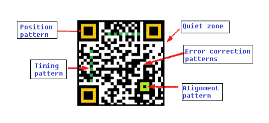 6 Structure of QR code