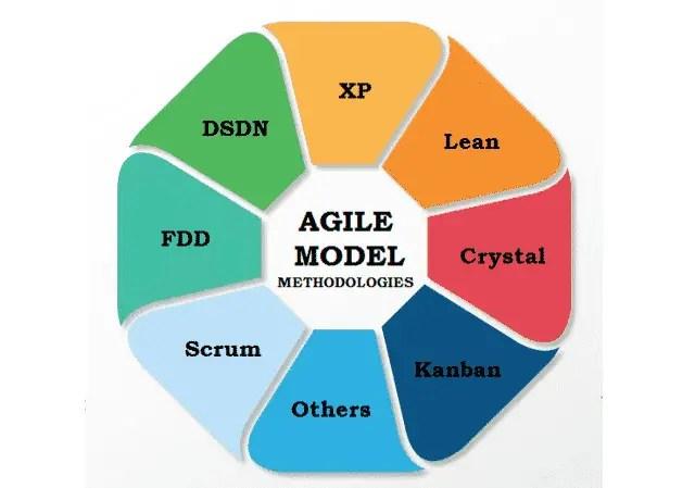Agile Model Methodologies