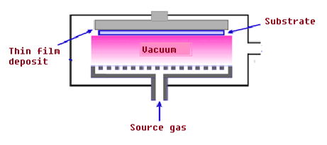 CVD Process