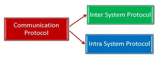 Classification of Communication Protocols