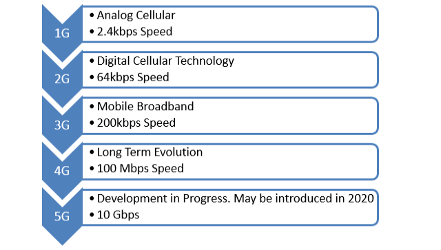 Development From 1G To 5G Cellular Network Technology