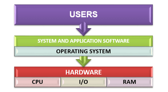 Operating System - Interface Between User and Computer's Hardware