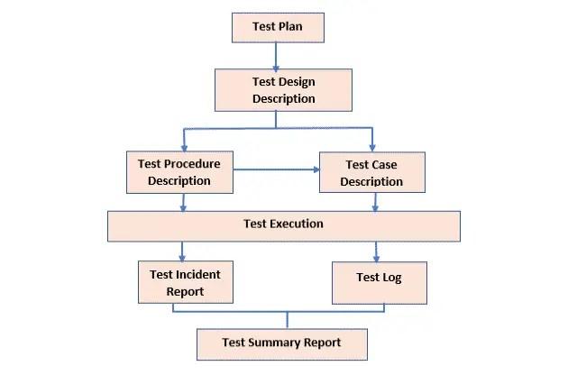 SDLC Testing Phase