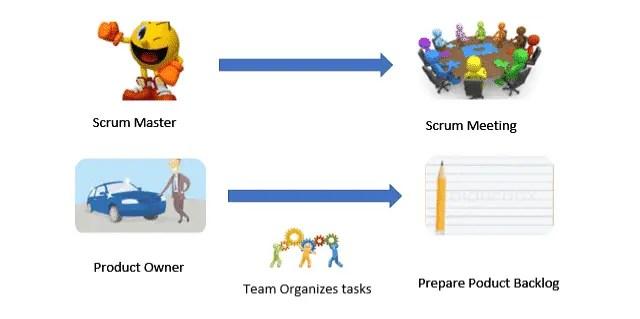 Scrum - Agile Model Methodology