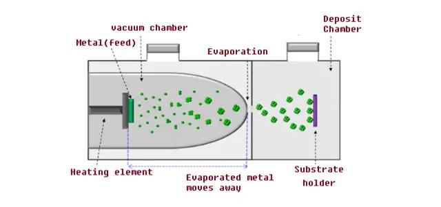 gas condensation