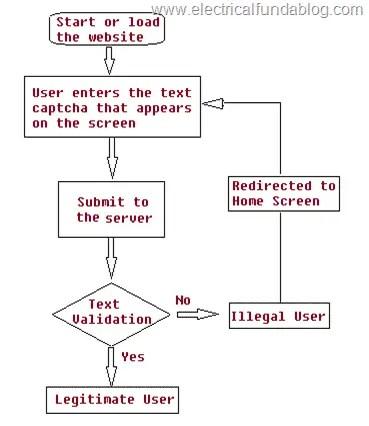 Flowchart of a Text Based Captcha