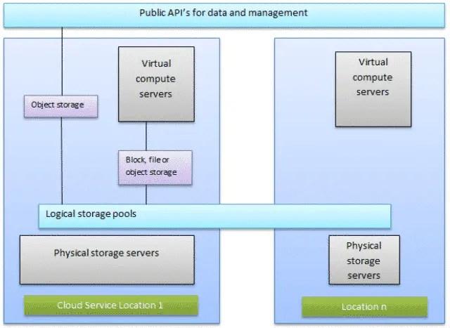 Cloud Storage Architecture