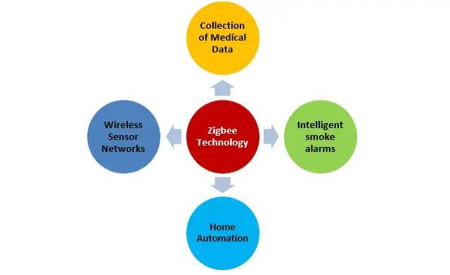 Applications of Zigbee Technology