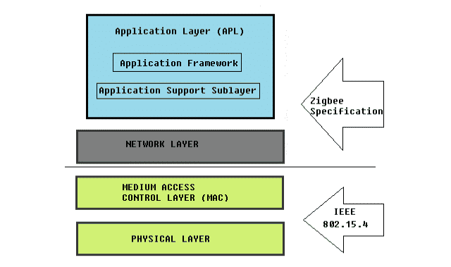 Zigbee Architecture (Stack)