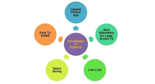 Advantages of Projector