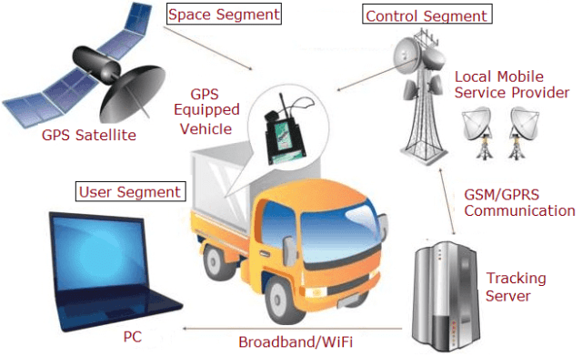 GPS Architecture