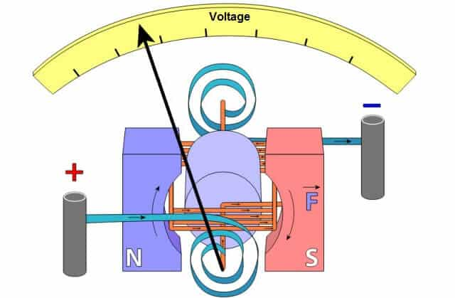 Introduction to Voltmeter