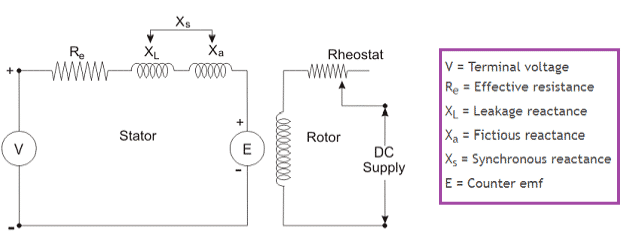 Model Diagram of Synchronous Motor