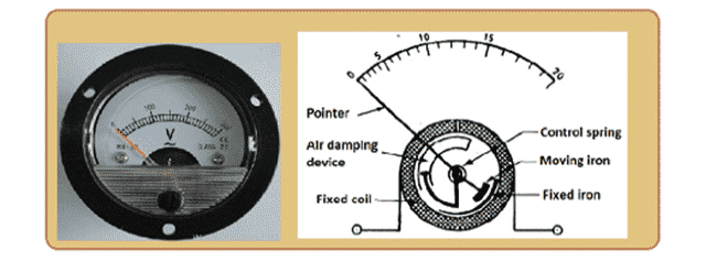 Moving Iron Voltmeter