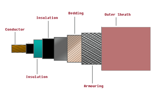 Structure of Underground Power Cables (1)