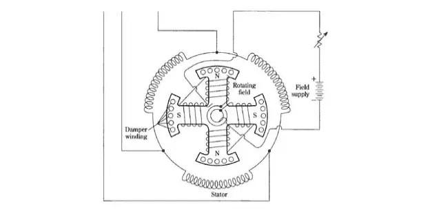 Synchronous Motor Working Principle